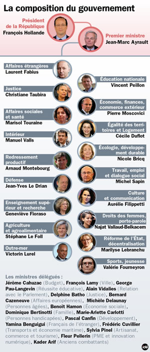 France's new government: lots of women and lefties!